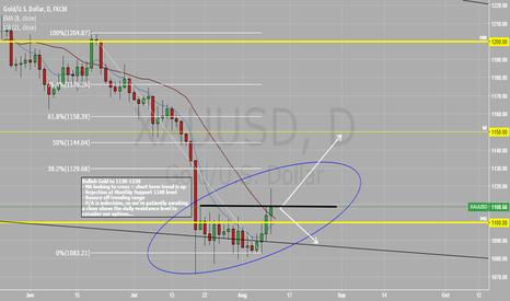 XAUUSD: Near term upside in GOLD