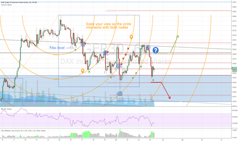 GER30: Dax FiboArc Trading