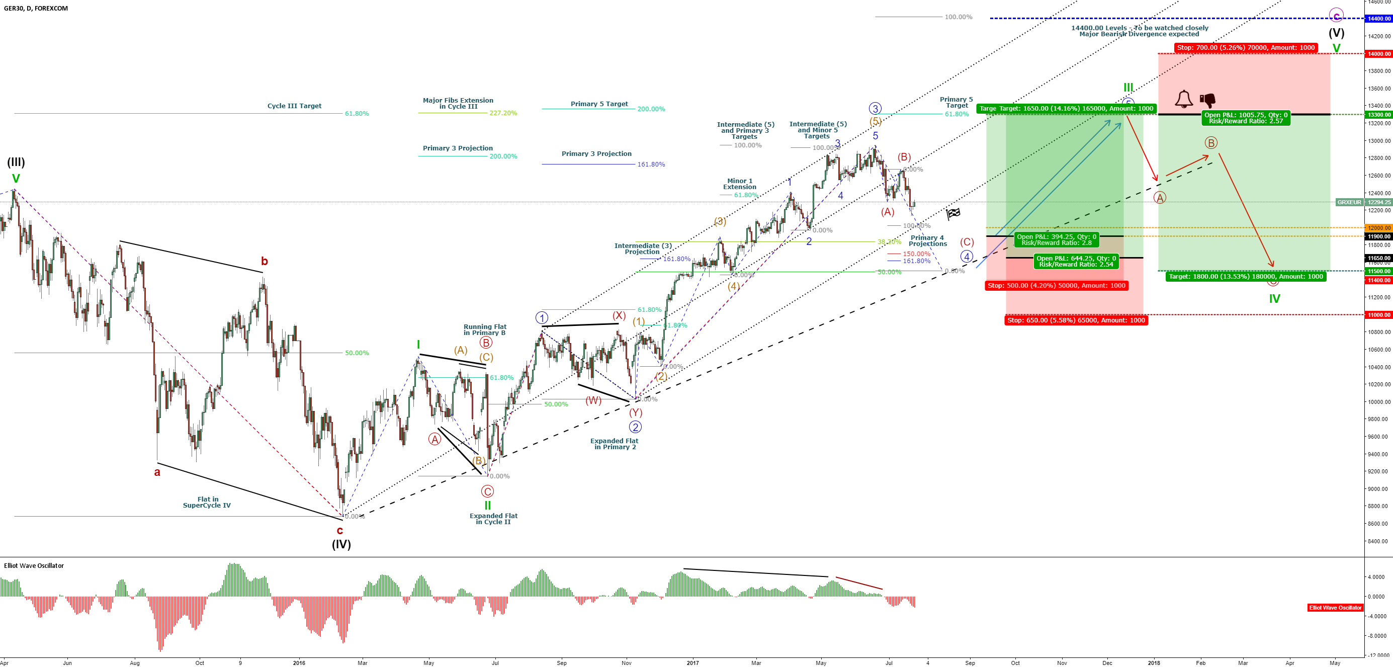 DAX30 – Stock Exchange Crash – Full Cycle