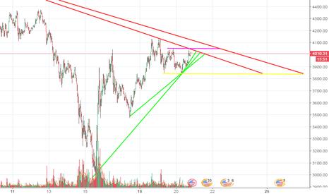 BTCUSD: Цена ищет выход из треугольника.