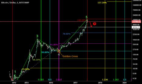 BTCUSD: Bitcoin Mercado BTC USD Analise