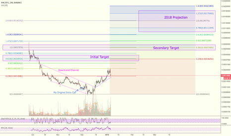 KNCBTC: $KNC Trading Idea & 2018 Price Projection for #KyberNetwork