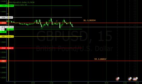 GBPUSD: Short gbpusd third entry