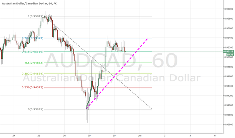 AUDCAD: AUDCAD FIB Support And Resistance