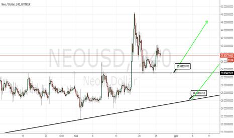 NEOUSD: Точки где лучше подобрать монету NEO в лонг