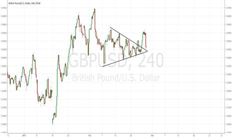 GBPUSD: GBPUSD: OMG Sharp drop! Good Short!