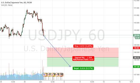 USDJPY: Sell at108.152, Stop at108.802, Take Profit at107.536