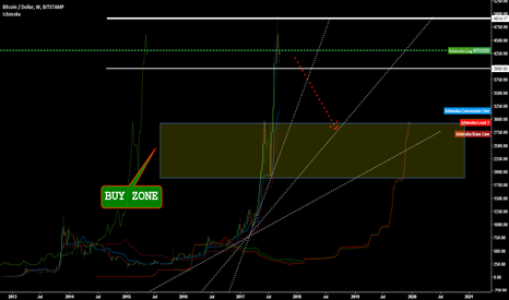 BTCUSD: BTC Topping out on weekly . SHORT