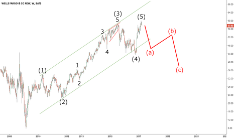 WFC: Wells Fargo to Lose 30% From Now On?