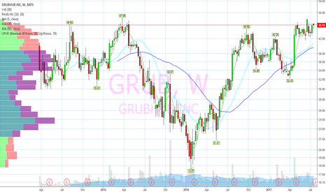 GRUB: Head and Shoulders above competition.