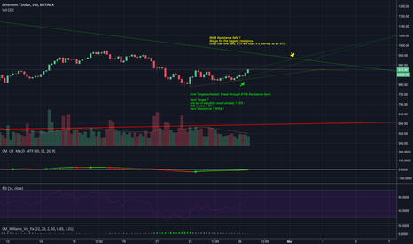 ETHUSD: \\:UPDATED:// ETH/USD - 4H Charts - Technical Analysis 26/02/18