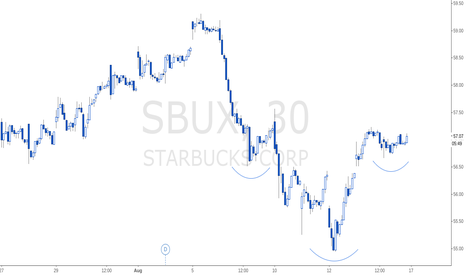 SBUX: SBUX