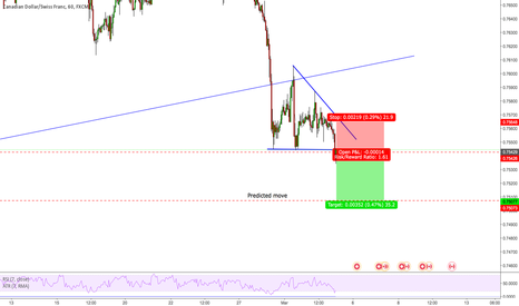CADCHF: Breakout trade on CADCHF