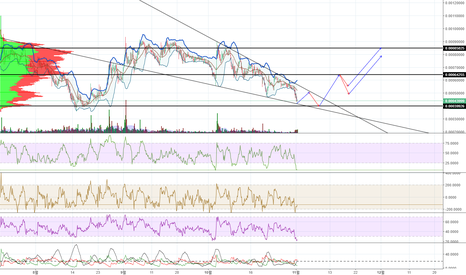 PIVXBTC: PIVXBTC Long chance