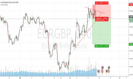 EURGBP: EurGBP short...