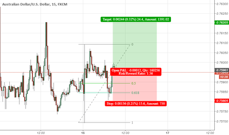AUDUSD: Fibonacci Retracement