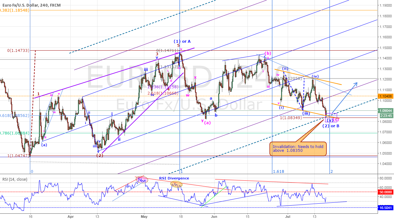 EURUSD - MIGHT BE ABOUT TO RESUME IT'S BULLISH CYCLE