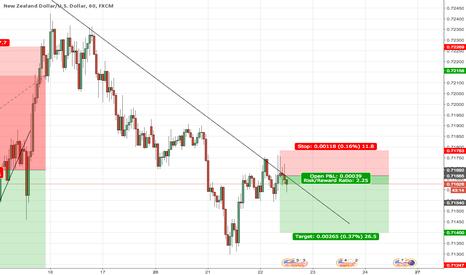 NZDUSD: NZD/USD SHORT - CTL Bounce/Wicks/Shooting Star/H&S