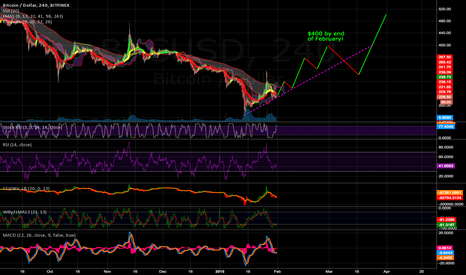 BTCUSD: Bitcoin Bear Run - Spring 2015