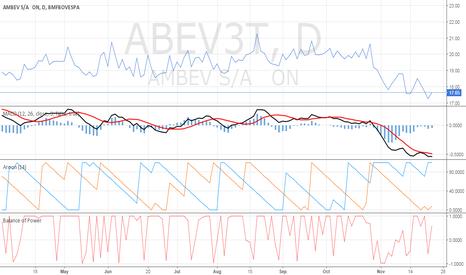 ABEV3T: Chart Distribuation