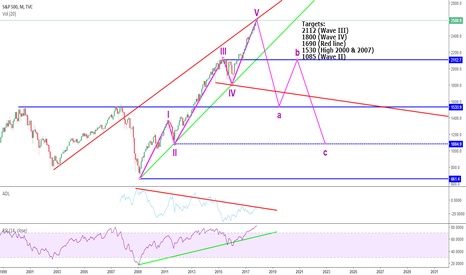 SPX: SPX Big market correction (Crisis) coming up