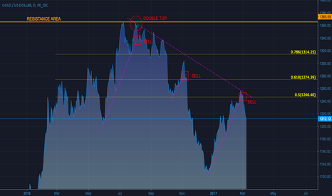 XAUUSD: Gold Long term overview: Daily timeframe