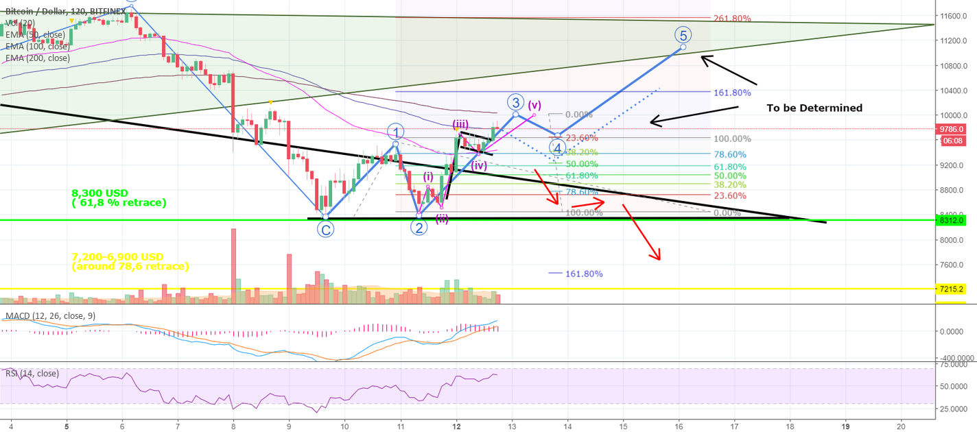Here Is a Likely Bullish BITCOIN-Scenario You Should Know About