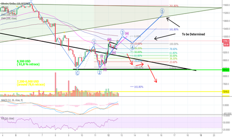 BTCUSD: Here Is a Likely Bullish BITCOIN-Scenario You Should Know About
