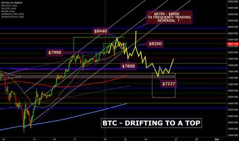 XBTUSD: BTC - BITCOIN - DRIFTING TO A TOP