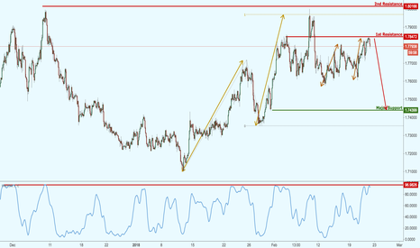 GBPAUD: GBPAUD testing strong resistance once again,potential for a drop