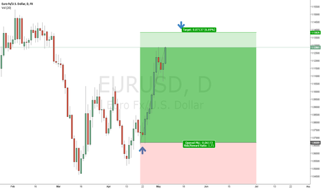 EURUSD: EURUSD - long entry with PT