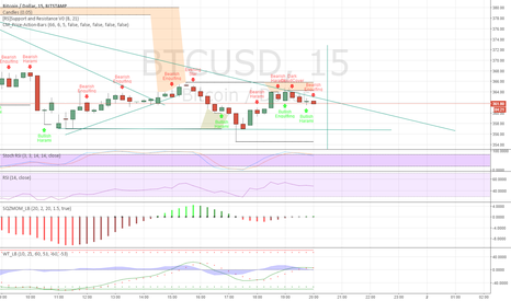 BTCUSD: I think its going to be downtrend then retract at $372