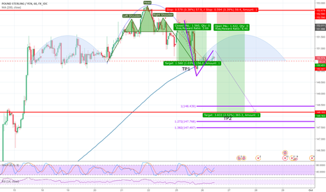GBPJPY: ZP_FOREX, GBP/JPY, H1, SELL, AB=CD