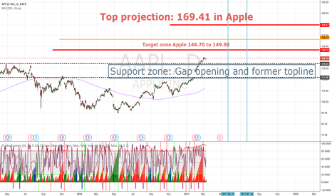 AAPL: Apple _ major lines in sand for 2017