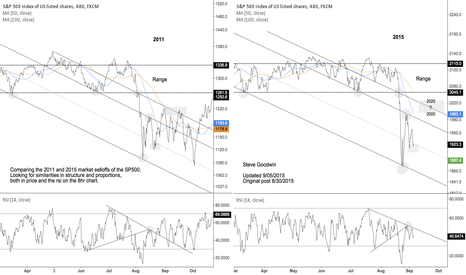 SPX500: [Update] SP500 points to ponder – 2011 and 2015 selloffs/bounce