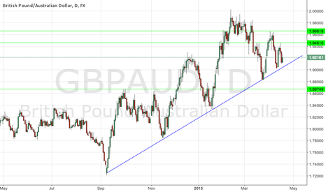 GBPAUD: Looking For Buy Signal on Uptrend