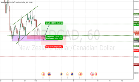 NZDCAD: waiting to hit long area on NZDCAD