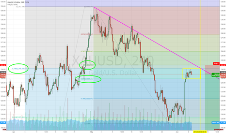 XAUUSD: gold box pattern