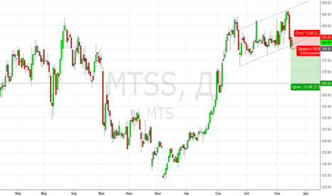 MTSS: МТС. Продажа на выходе из канала