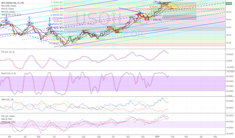 USOIL: WTI daily chart with current PF