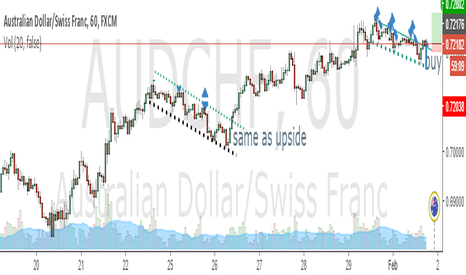 AUDCHF: FALLING WEDGE PATTERN buy audchf