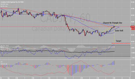 CADJPY: Channel & Triangle Use