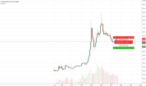 SI1!: Доллар/Рубль (месяц): держим шорт!