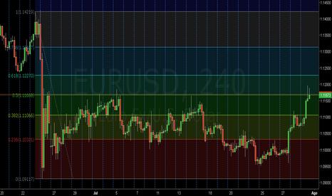 EURUSD: Retracción Fibonacci al 50%