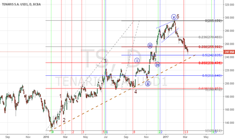 TS: Back to oil (parte 2)