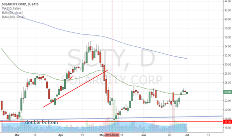 SCTY: Soaring from here