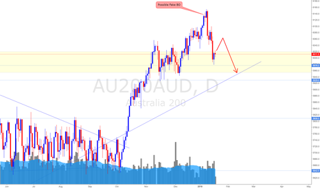 AU200AUD: Australian Stock Index (18/1/18) *Small Pullback is possible