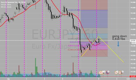 EURJPY: hit 0,618 short
