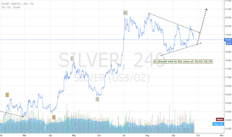SILVER: Silver Buy on dips around 18.65-80