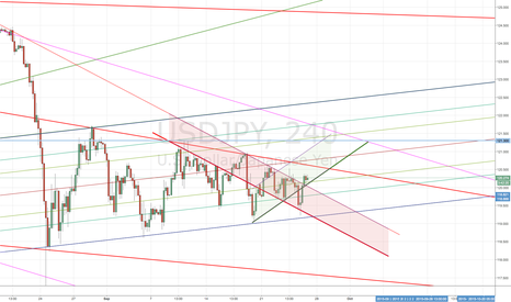 USDJPY: Now 4h candle have got out of downward band